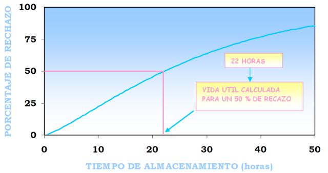 Figura 1- Porcentajes de rechazo versus el tiempo de almacenamiento acelerado de un yogur comercial.